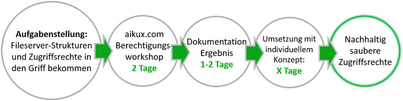 grafik-berechtigungs-workshop-horizontal