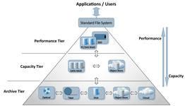 PoINT Storage Manager – Enterprise Edition