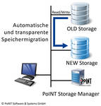 PoINT Storage Manager – Migration Edition
