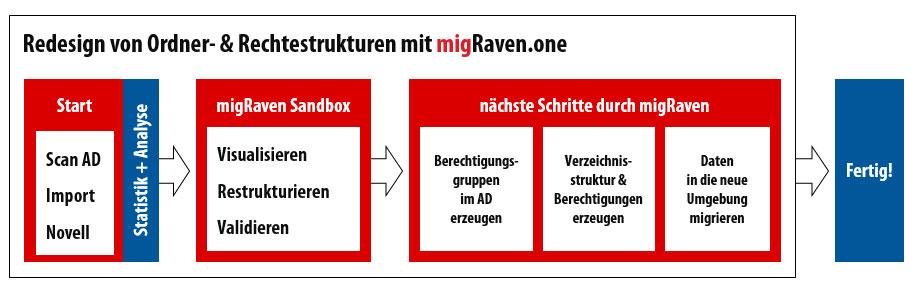 ReDesign von Ordner- und Rechtestrukturen mit migRaven
