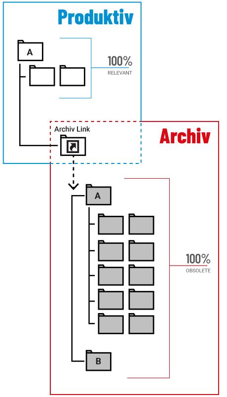 Data Retention separiert obsolete und produktive Daten voneinander